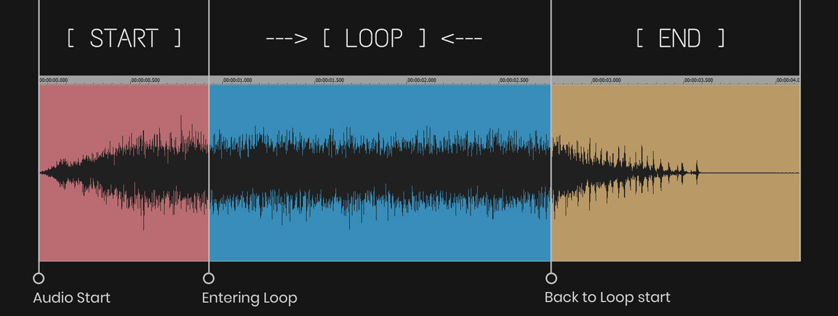 Audio loop explanation